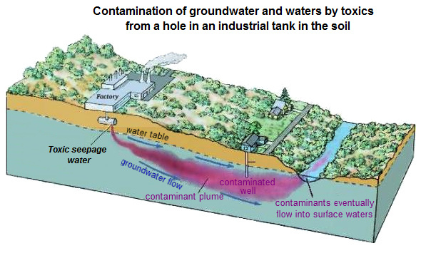 a discussion on groundwater contamination Groundwater can also become contaminated when liquid hazardous substances soak down through the soil into groundwater contaminants that can dissolve in groundwater will move along with the water,.