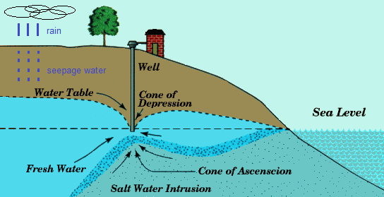 Water And Groundwater 03 Salinization Of Groundwater